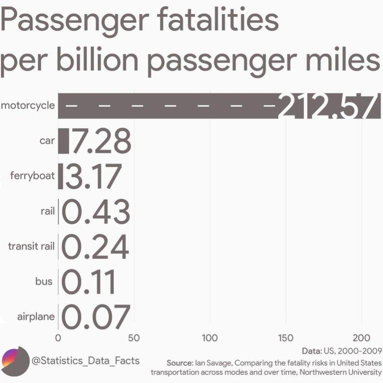 Passenger Fatalities per Billion Passenger Miles