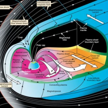 The Mystery of Earth's Theta Aurora