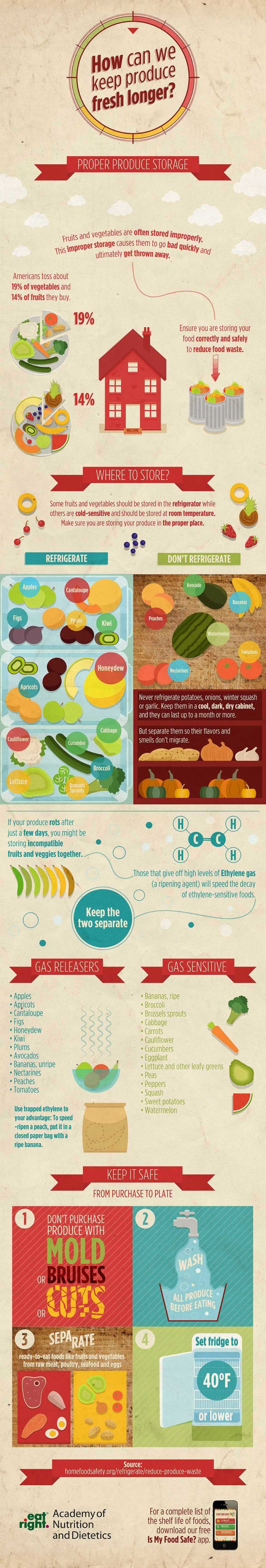 This infographic is from the Academy of Nutrition and Dietetics.