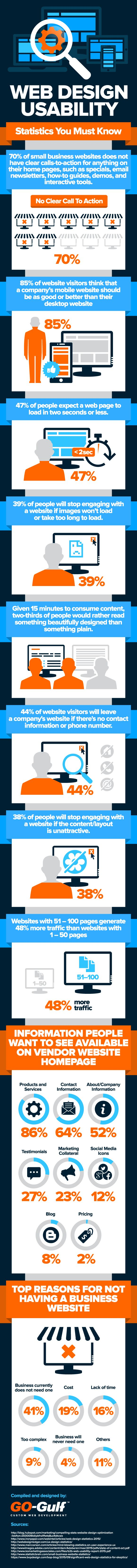 Web Design Usability Infographic