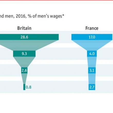 Are women paid less than men for the same work?