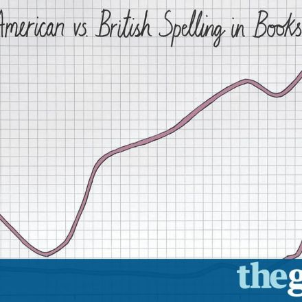 Do you want fries with that? Data shows Americanization of English is rising