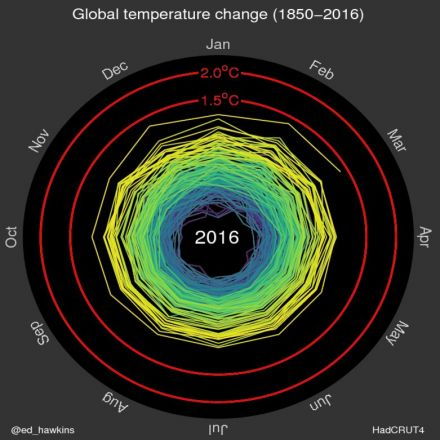 Top Climate Scientist: Humans Will Go Extinct if We Don't Fix Climate Change by 2023