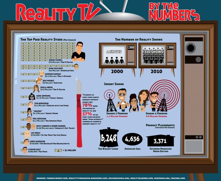 the reality of reality tv