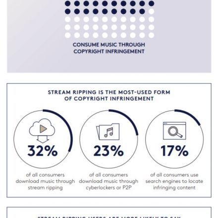 Globally, Almost Four Out of Ten Music Consumers Are Pirates
