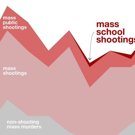 Schools are safer than they were in the 90s, and school shootings are not more common than they used to be, researchers say