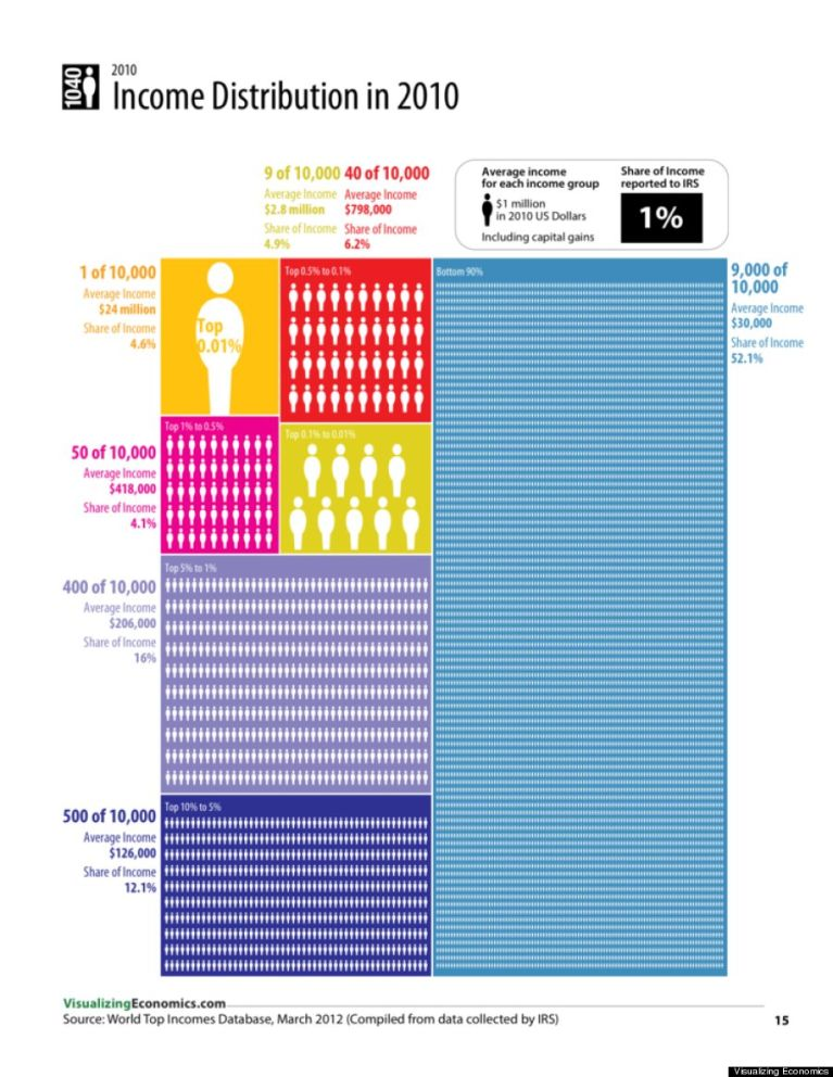 Wealth Distribution in the US.