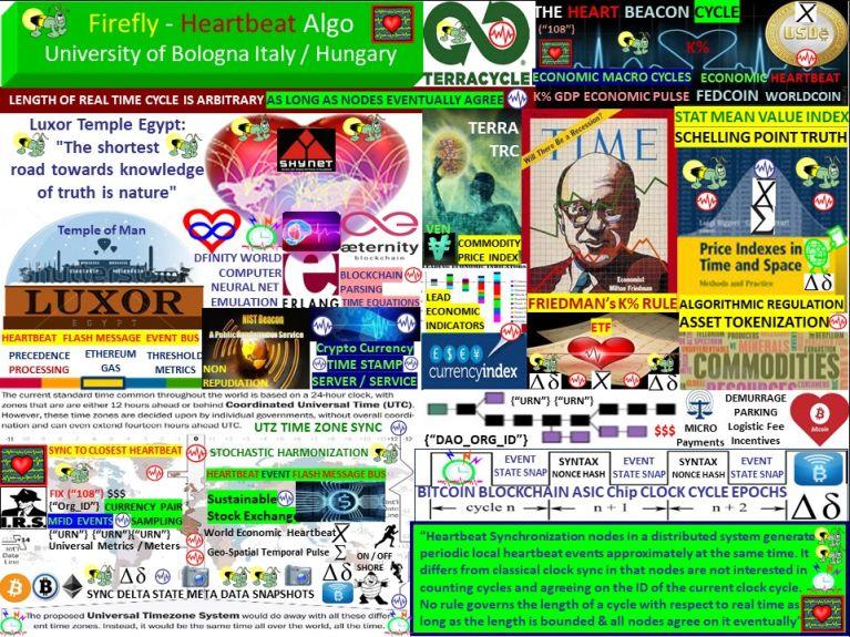 Firefly inspired Heartbeat Synchronization algorithm by U Bologna Italy / U Hungary